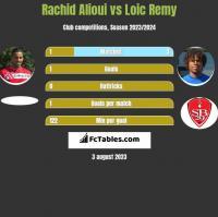 Rachid Alioui vs Loic Remy h2h player stats