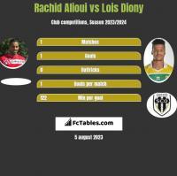 Rachid Alioui vs Lois Diony h2h player stats
