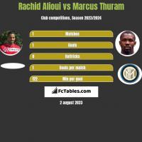 Rachid Alioui vs Marcus Thuram h2h player stats