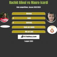 Rachid Alioui vs Mauro Icardi h2h player stats