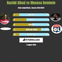 Rachid Alioui vs Moussa Dembele h2h player stats