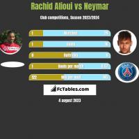 Rachid Alioui vs Neymar h2h player stats