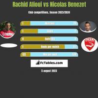 Rachid Alioui vs Nicolas Benezet h2h player stats