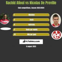 Rachid Alioui vs Nicolas De Preville h2h player stats