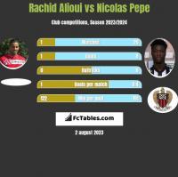 Rachid Alioui vs Nicolas Pepe h2h player stats
