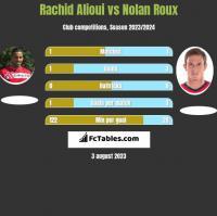 Rachid Alioui vs Nolan Roux h2h player stats