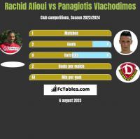 Rachid Alioui vs Panagiotis Vlachodimos h2h player stats