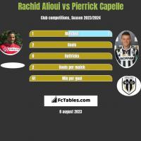 Rachid Alioui vs Pierrick Capelle h2h player stats