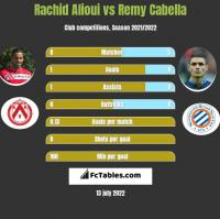 Rachid Alioui vs Remy Cabella h2h player stats
