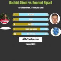 Rachid Alioui vs Renaud Ripart h2h player stats