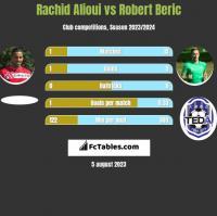 Rachid Alioui vs Robert Beric h2h player stats