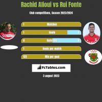 Rachid Alioui vs Rui Fonte h2h player stats