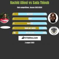 Rachid Alioui vs Sada Thioub h2h player stats