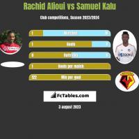 Rachid Alioui vs Samuel Kalu h2h player stats