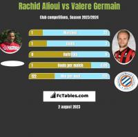 Rachid Alioui vs Valere Germain h2h player stats