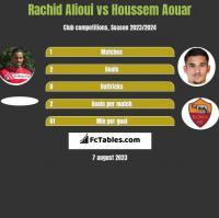 Rachid Alioui vs Houssem Aouar h2h player stats