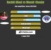 Rachid Alioui vs Mounir Chouiar h2h player stats