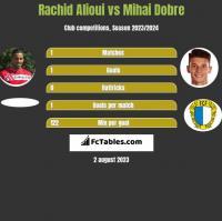 Rachid Alioui vs Mihai Dobre h2h player stats