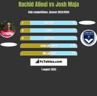 Rachid Alioui vs Josh Maja h2h player stats