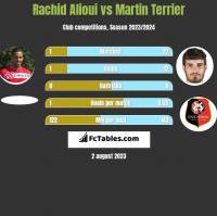 Rachid Alioui vs Martin Terrier h2h player stats