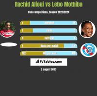 Rachid Alioui vs Lebo Mothiba h2h player stats