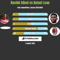 Rachid Alioui vs Rafael Leao h2h player stats