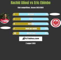 Rachid Alioui vs Eric Ebimbe h2h player stats