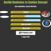 Rachid Bouhenna vs Damien Dussaut h2h player stats