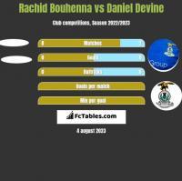 Rachid Bouhenna vs Daniel Devine h2h player stats