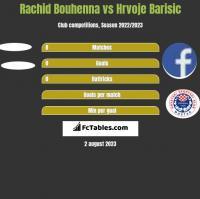 Rachid Bouhenna vs Hrvoje Barisic h2h player stats