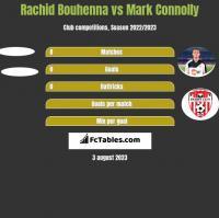 Rachid Bouhenna vs Mark Connolly h2h player stats