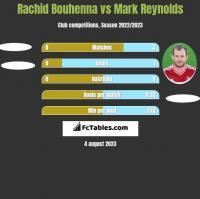 Rachid Bouhenna vs Mark Reynolds h2h player stats