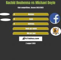 Rachid Bouhenna vs Michael Doyle h2h player stats