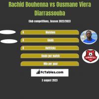 Rachid Bouhenna vs Ousmane Viera Diarrassouba h2h player stats