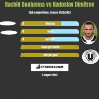 Rachid Bouhenna vs Radoslav Dimitrov h2h player stats