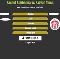 Rachid Bouhenna vs Razvan Tincu h2h player stats
