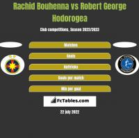 Rachid Bouhenna vs Robert George Hodorogea h2h player stats