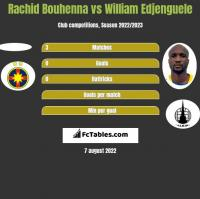 Rachid Bouhenna vs William Edjenguele h2h player stats