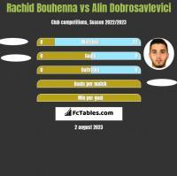 Rachid Bouhenna vs Alin Dobrosavlevici h2h player stats