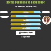 Rachid Bouhenna vs Radu Bobac h2h player stats