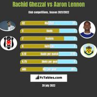 Rachid Ghezzal vs Aaron Lennon h2h player stats