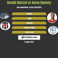 Rachid Ghezzal vs Aaron Ramsey h2h player stats