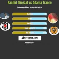 Rachid Ghezzal vs Adama Traore h2h player stats