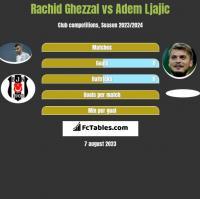 Rachid Ghezzal vs Adem Ljajić h2h player stats