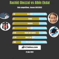Rachid Ghezzal vs Albin Ekdal h2h player stats