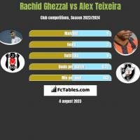 Rachid Ghezzal vs Alex Teixeira h2h player stats