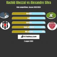 Rachid Ghezzal vs Alexandre Silva h2h player stats
