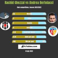 Rachid Ghezzal vs Andrea Bertolacci h2h player stats