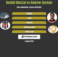 Rachid Ghezzal vs Andrew Surman h2h player stats