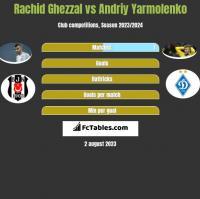 Rachid Ghezzal vs Andriy Yarmolenko h2h player stats